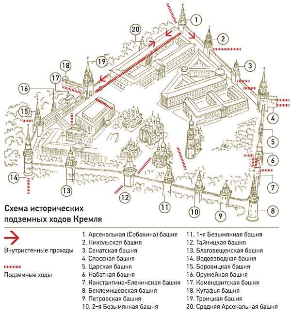 кремля, Схема расположения